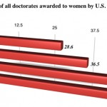 Women Are Closing the Gender Gap in Doctoral Awards