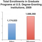 A Snapshot of Women in U.S. Graduate Programs