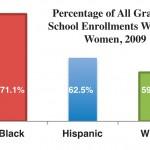 The Huge African-American Gender Gap in Graduate Enrollments