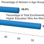 Men Are a Majority of the Population in Age Brackets for Traditional College Students