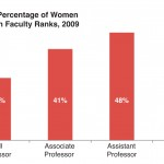 There Are 100,000 More Men Than Women in Faculty Ranks