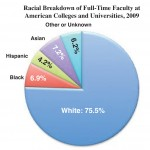 Racial Breakdown of Full-Time Women Faculty in the U.S.