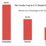 The Huge Gender Gap in U.S. Dental School Faculty Is Hard to Swallow