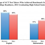 Gender Differences in ACT Scores: Women Score Higher in English, Men in Math and Science