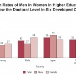 The Global Gender Gap in Higher Education Graduation Rates