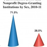 The Persisting Gender Gap in Faculty Posts