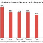 Harvard and Yale Lead the Ivy League in Graduation Rates for Women