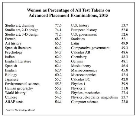 Women AP