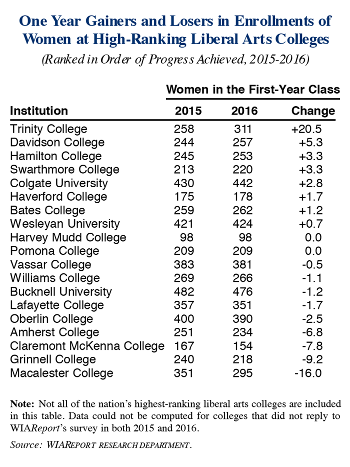 Gainers and Losers in Enrollments of First-Year Women Students at High-Ranking Liberal Arts Colleges