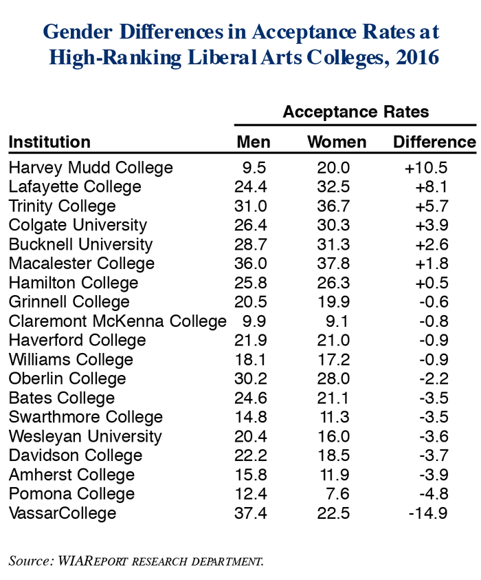 Gender Differences in Acceptance Rates of First-Year Women Students and First-Year Men Students at High-Ranking Liberal Arts Colleges