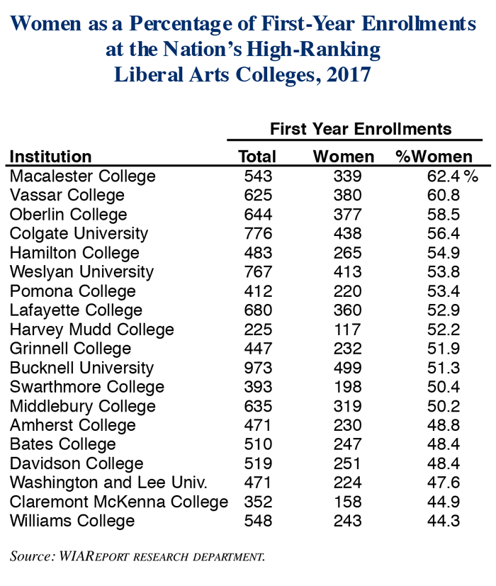 First-Year Women Students as a Percentage of Enrollments at the Nation's High-Ranking Liberal Arts Colleges