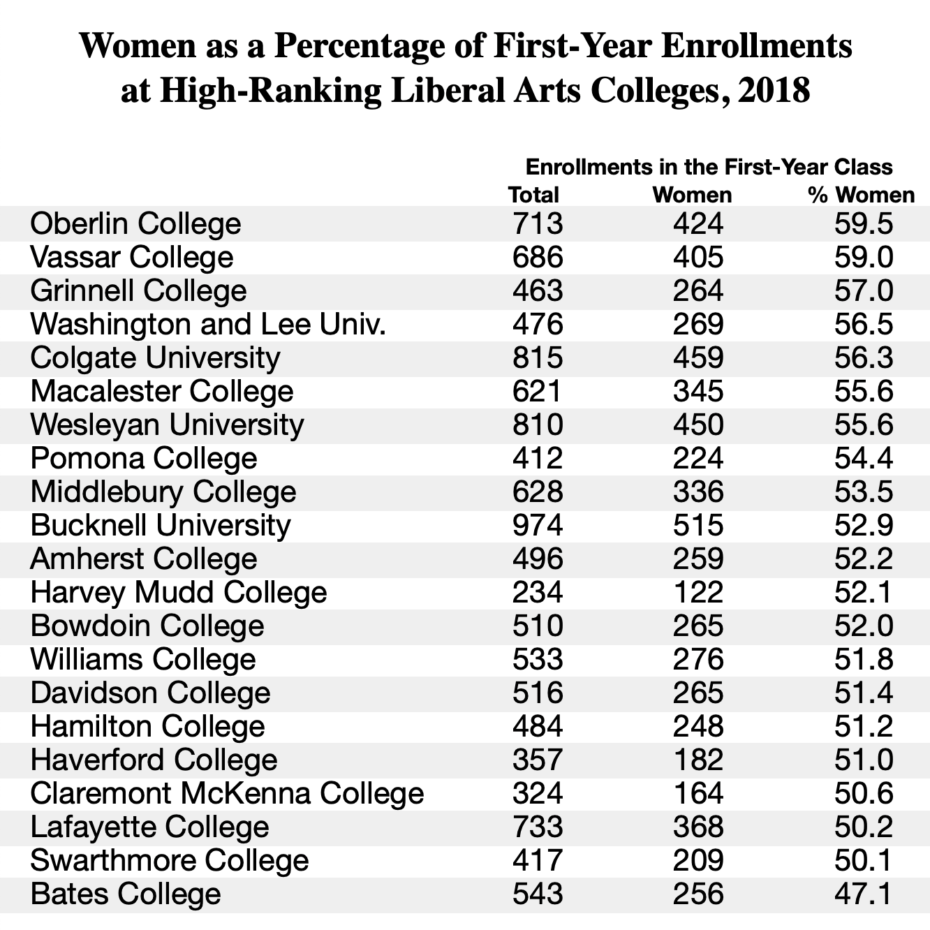 First-Year Women Students at the Nation's Leading Liberal Arts Colleges