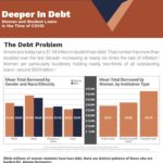 How Will the Economic Crisis Due to the Pandemic Impact Women's Student Loan Debt?