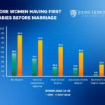 College-Educated Women Are Increasingly Having Babies Before Marriage